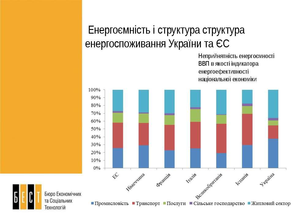 Неприйнятність енергоємності ВВП в якості індикатора енергоефективності націо...