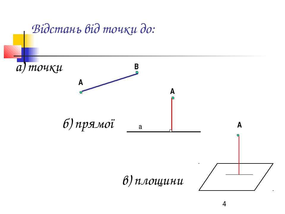 Відстань від точки до: а) точки б) прямої в) площини А В А А а