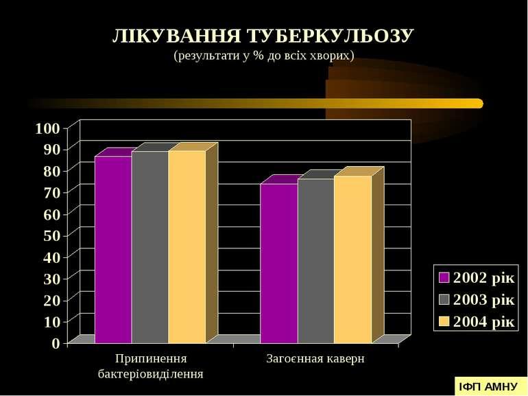 ЛІКУВАННЯ ТУБЕРКУЛЬОЗУ (результати у % до всіх хворих) ІФП АМНУ
