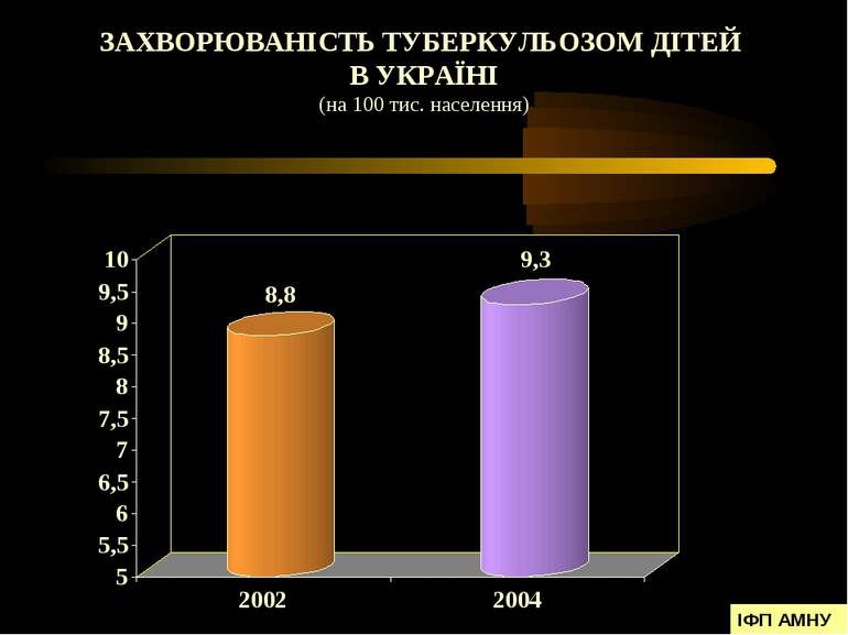 ЗАХВОРЮВАНІСТЬ ТУБЕРКУЛЬОЗОМ ДІТЕЙ В УКРАЇНІ (на 100 тис. населення) ІФП АМНУ