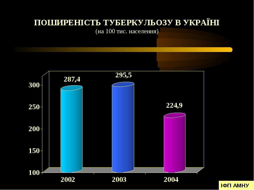 ПОШИРЕНІСТЬ ТУБЕРКУЛЬОЗУ В УКРАЇНІ (на 100 тис. населення) ІФП АМНУ