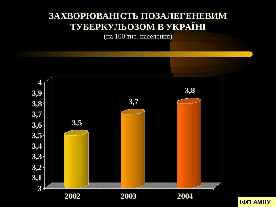 ЗАХВОРЮВАНІСТЬ ПОЗАЛЕГЕНЕВИМ ТУБЕРКУЛЬОЗОМ В УКРАЇНІ (на 100 тис. населення) ...