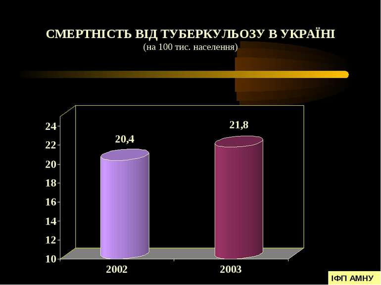 СМЕРТНІСТЬ ВІД ТУБЕРКУЛЬОЗУ В УКРАЇНІ (на 100 тис. населення) ІФП АМНУ