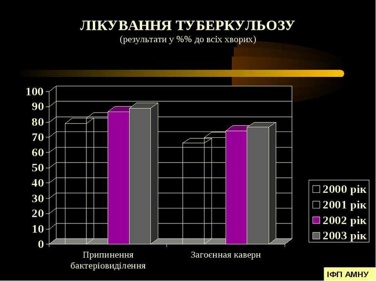 ЛІКУВАННЯ ТУБЕРКУЛЬОЗУ (результати у %% до всіх хворих) ІФП АМНУ