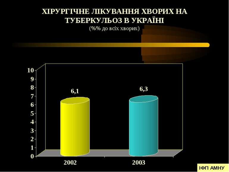 ХІРУРГІЧНЕ ЛІКУВАННЯ ХВОРИХ НА ТУБЕРКУЛЬОЗ В УКРАЇНІ (%% до всіх хворих) ІФП ...