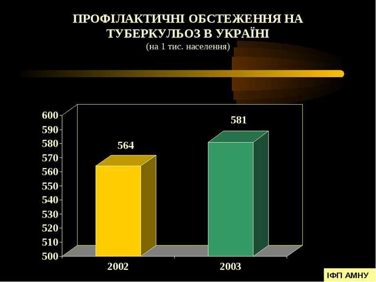 ПРОФІЛАКТИЧНІ ОБСТЕЖЕННЯ НА ТУБЕРКУЛЬОЗ В УКРАЇНІ (на 1 тис. населення) ІФП АМНУ