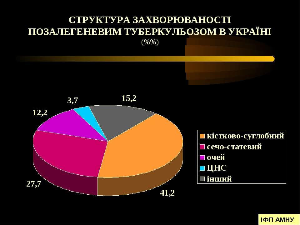 СТРУКТУРА ЗАХВОРЮВАНОСТІ ПОЗАЛЕГЕНЕВИМ ТУБЕРКУЛЬОЗОМ В УКРАЇНІ (%%) ІФП АМНУ