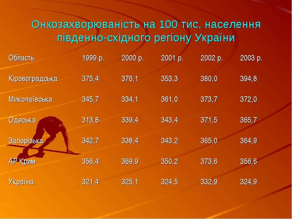 Онкозахворюваність на 100 тис. населення південно-східного регіону України