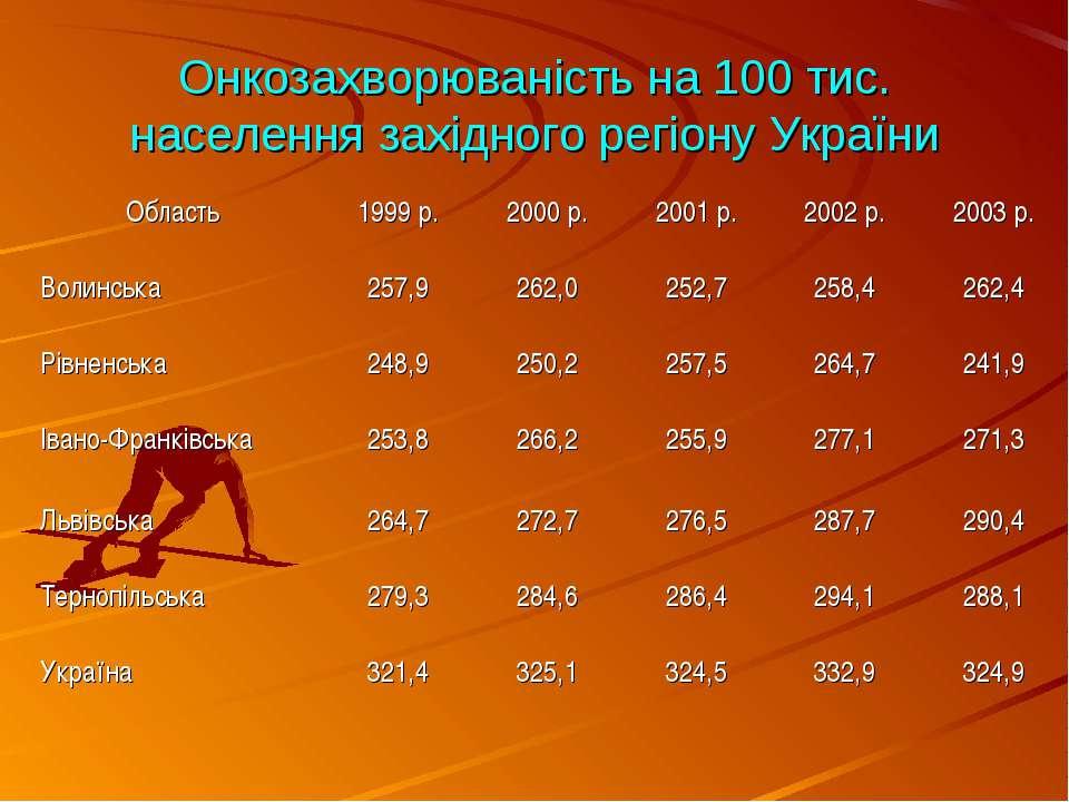 Онкозахворюваність на 100 тис. населення західного регіону України