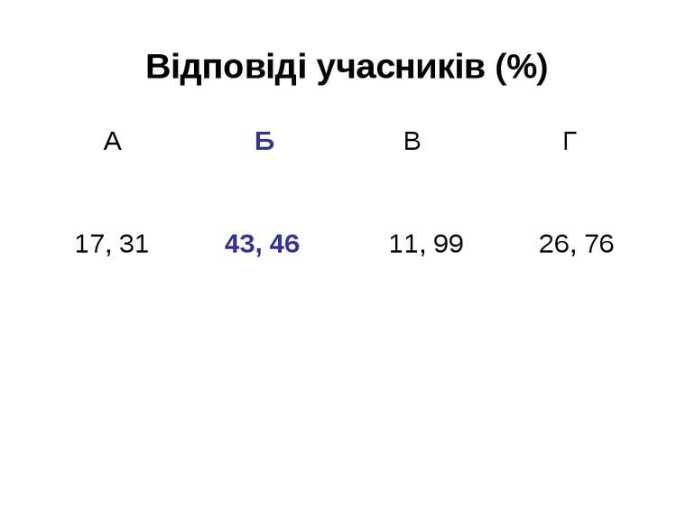 Відповіді учасників (%)