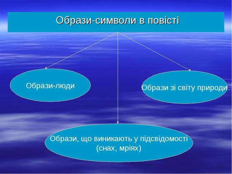 Образи-символи в повісті Образи-люди Образи зі світу природи Образи, що виник...