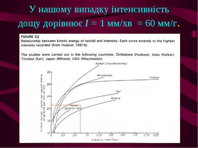 У нашому випадку інтенсивність дощу дорівнює I = 1 мм/хв = 60 мм/г.