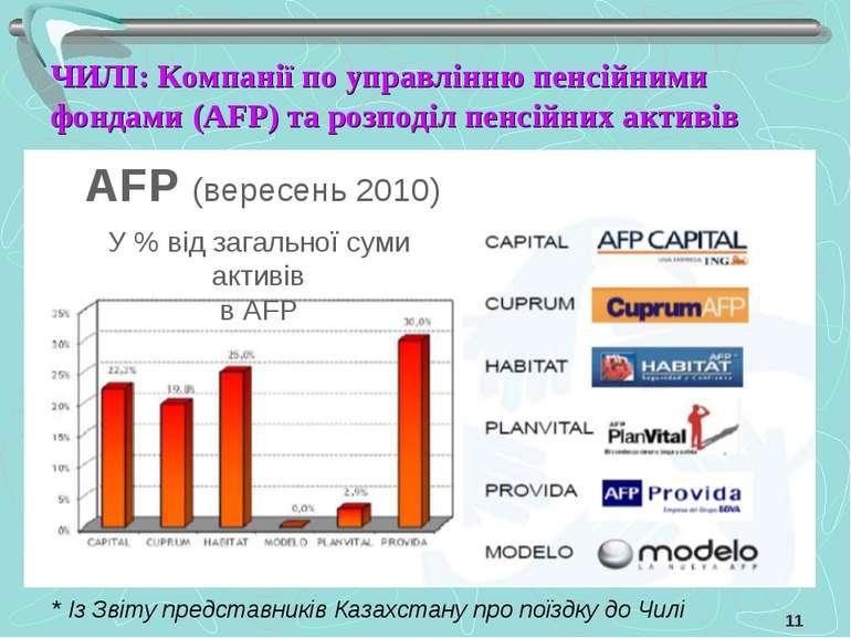 ЧИЛІ: Компанії по управлінню пенсійними фондами (AFP) та розподіл пенсійних а...