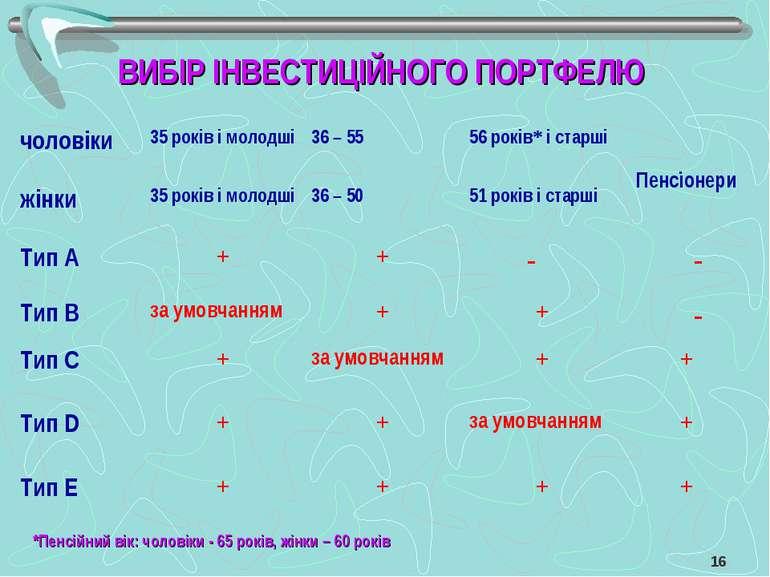 ВИБІР ІНВЕСТИЦІЙНОГО ПОРТФЕЛЮ *Пенсійний вік: чоловіки - 65 років, жінки – 60...