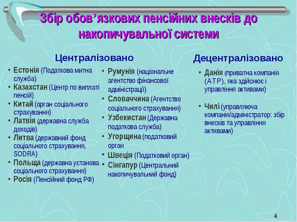 Збір обов'язкових пенсійних внесків до накопичувальної системи Централізовано...