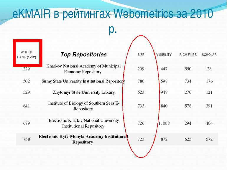 eKMAIR в рейтингах Webometrics за 2010 р. WORLD RANK (1222) Top Repositories ...