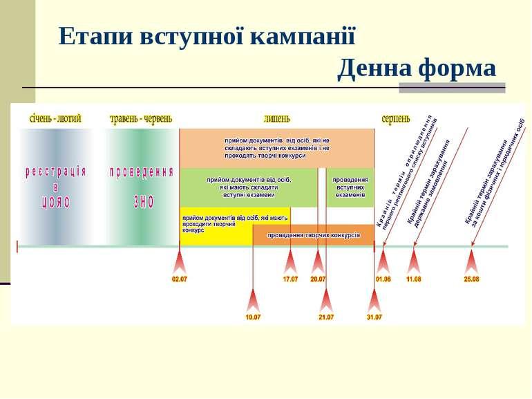 Етапи вступної кампанії Денна форма
