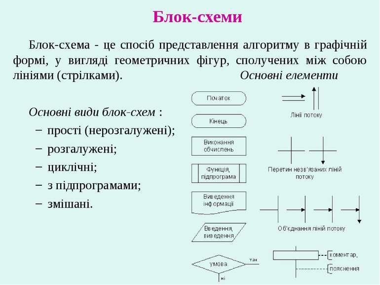 Блок-схеми Блок-схема - це спосіб представлення алгоритму в графічній формі, ...