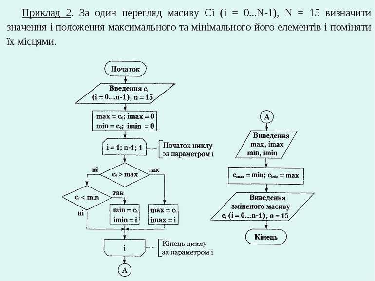 Приклад 2. За один перегляд масиву Сi (i = 0...N-1), N = 15 визначити значенн...