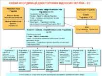 СХЕМА КООРДИНАЦІЇ ДВОСТОРОННІХ ВІДНОСИН УКРАЇНА - ЄС Рада з питань співробітн...