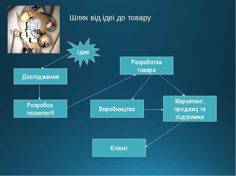 Шлях від ідеї до товару Ідея Дослідження Розробка технології Виробництво Разр...