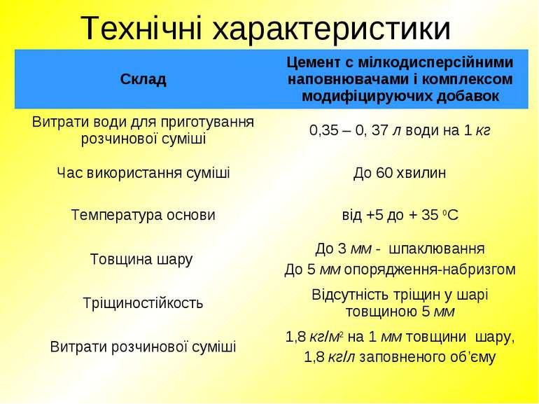 Технічні характеристики Склад Цемент с мілкодисперсійними наповнювачами і ком...