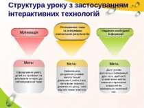 Структура уроку з застосуванням інтерактивних технологій Мета: Сфокусувати ув...