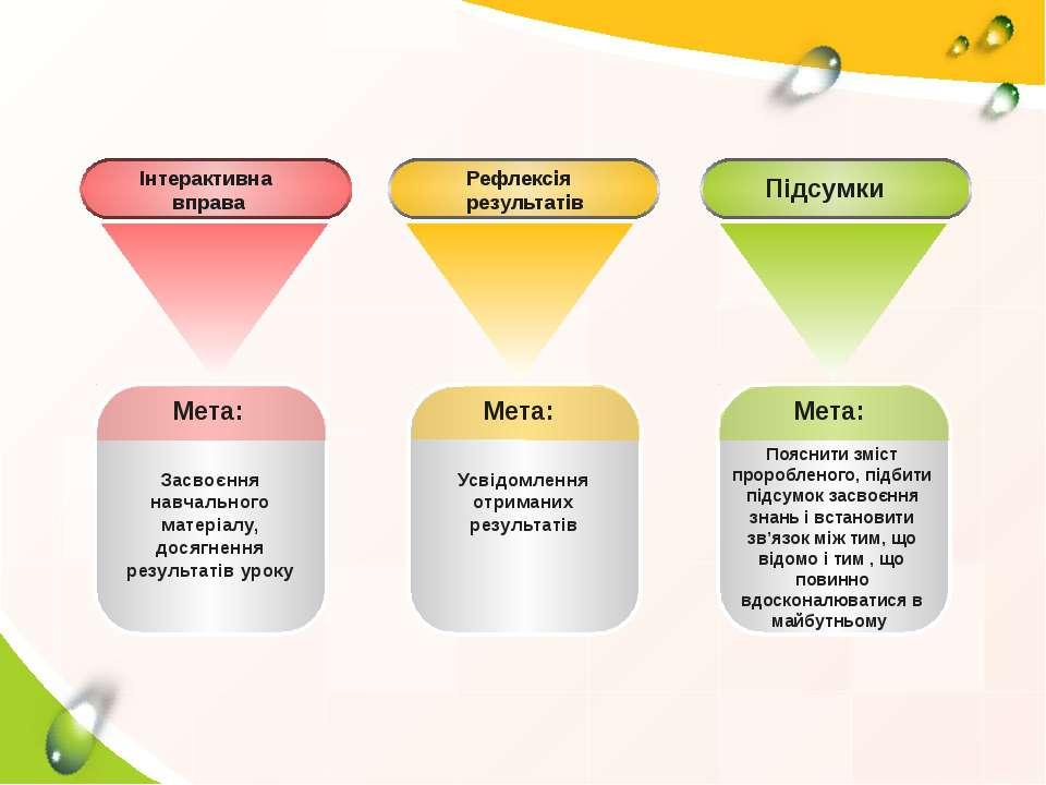Мета: Засвоєння навчального матеріалу, досягнення результатів уроку Мета: Усв...