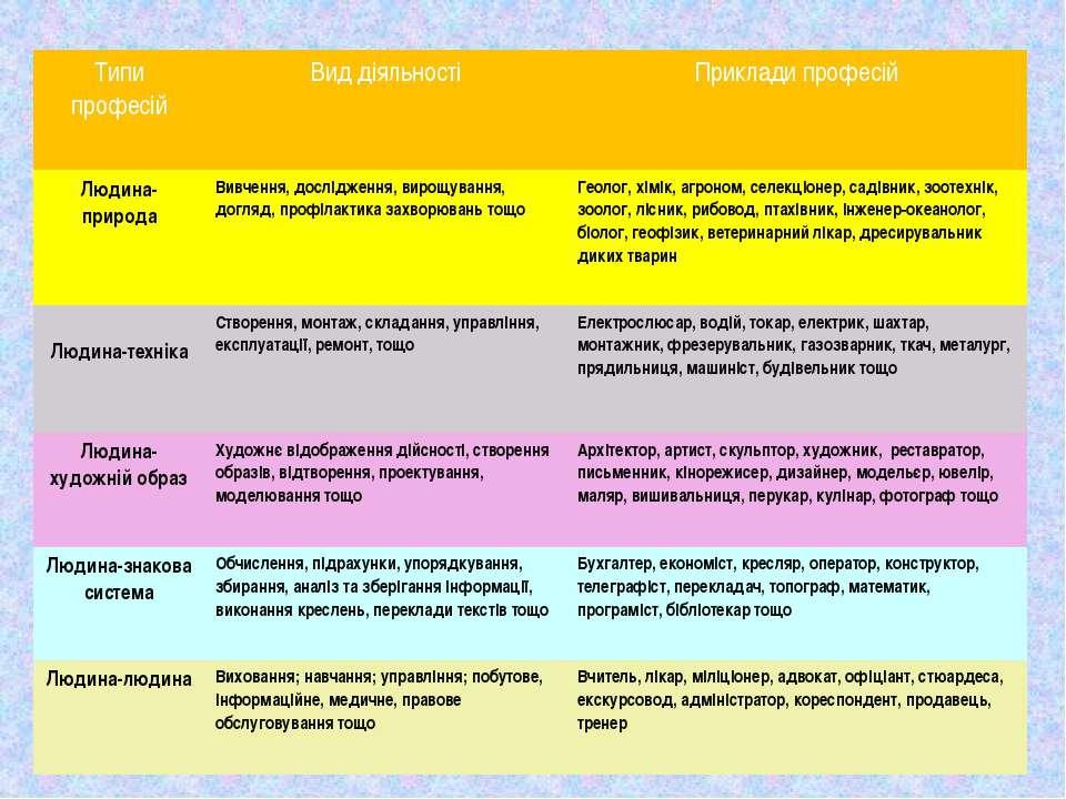 Типи професій Вид діяльності Приклади професій Людина-природа Вивчення, дослі...