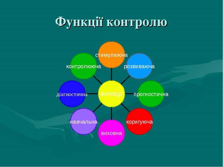 Функції контролю