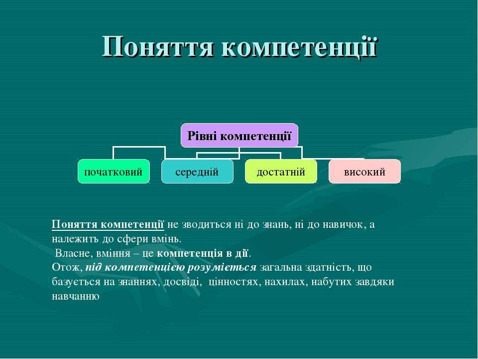 Поняття компетенції Поняття компетенції не зводиться ні до знань, ні до навич...