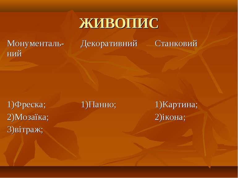 ЖИВОПИС Монументаль-ний Декоративний Станковий 1)Фреска; 2)Мозаїка; 3)вітраж;...