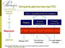 Алгоритм діагностики при ГКС Елевація сегменту ST Біль у грудній клітці чи за...