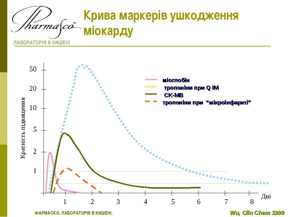 Крива маркерів ушкодження міокарду міоглобін тропоніни при Q ІМ CK-MB тропоні...