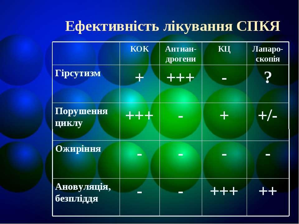 Ефективність лікування СПКЯ Ефективність лікування СПКЯ