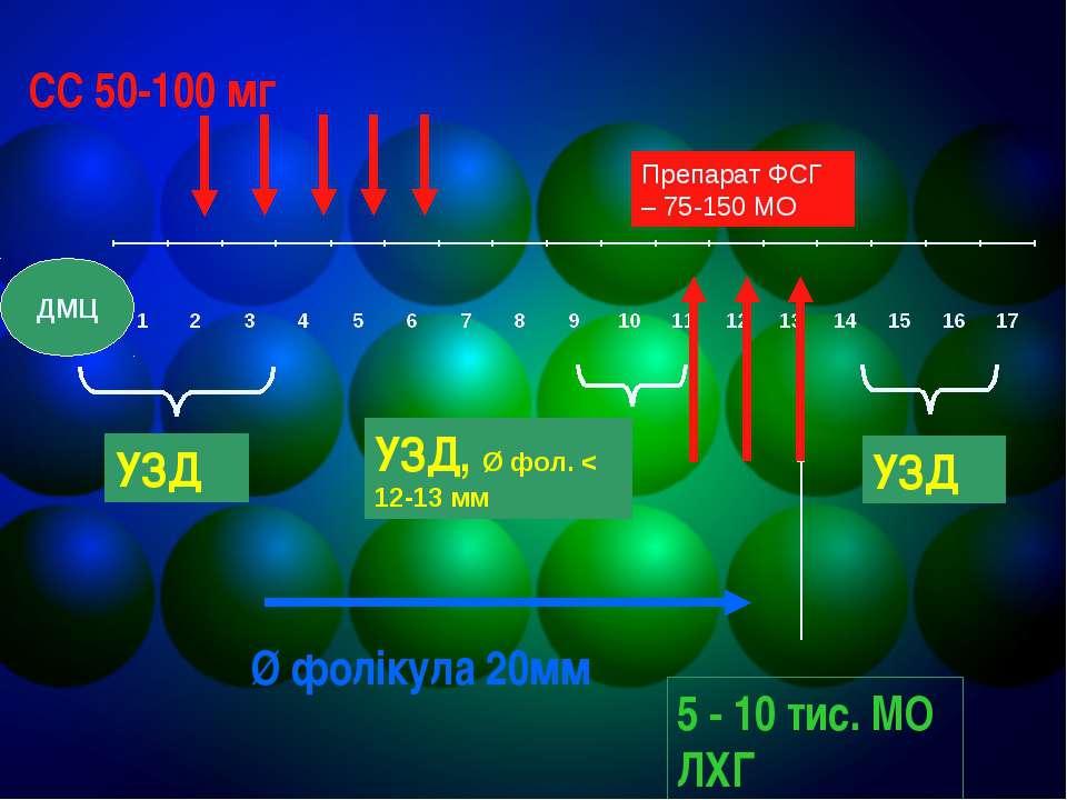 СС 50-100 мг УЗД УЗД, Ø фол. < 12-13 мм УЗД Ø фолікула 20мм 5 - 10 тис. МО ЛХ...