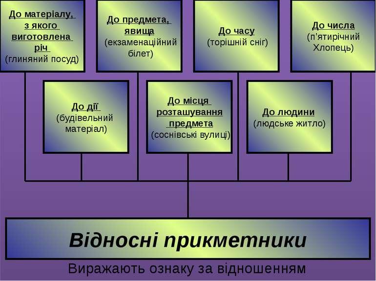 Відносні прикметники Виражають ознаку за відношенням До матеріалу, з якого ви...