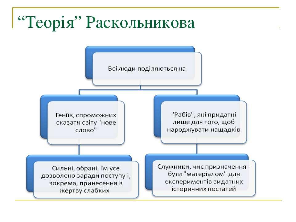 """""""Теорія"""" Раскольникова"""