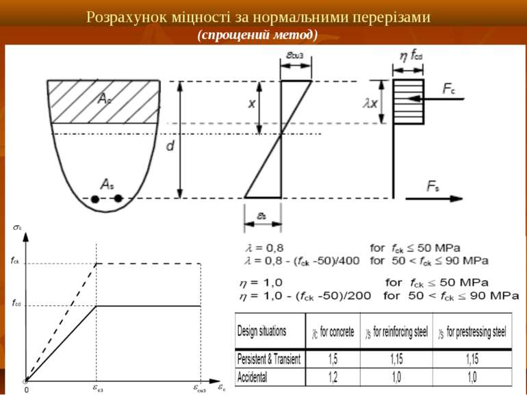 Розрахунок міцності за нормальними перерізами (спрощений метод)