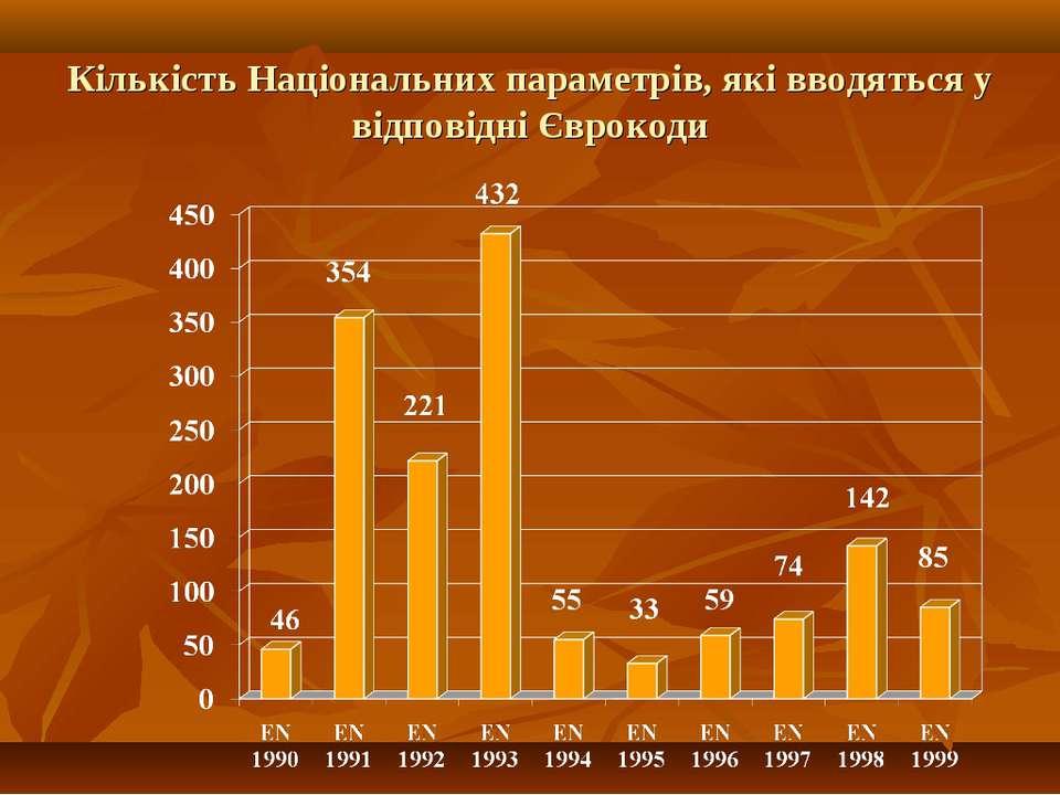 Кількість Національних параметрів, які вводяться у відповідні Єврокоди