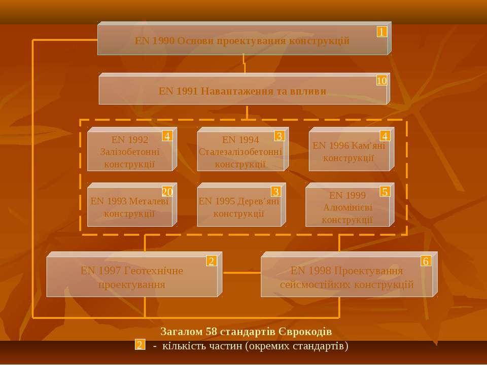 10 4 3 4 20 3 5 2 6 Загалом 58 стандартів Єврокодів - кількість частин (окрем...