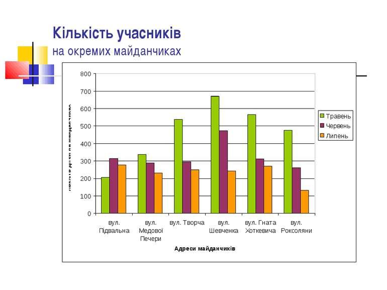 Кількість учасників на окремих майданчиках