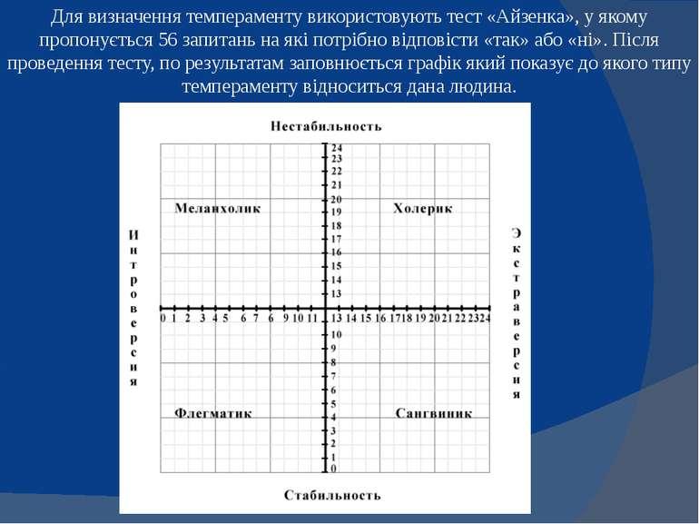 Для визначення темпераменту використовують тест «Айзенка», у якому пропонуєть...