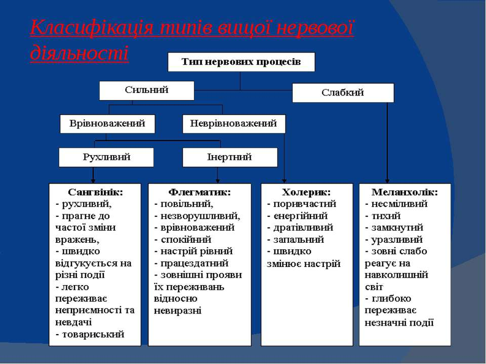 Класифікація типів вищої нервової діяльності