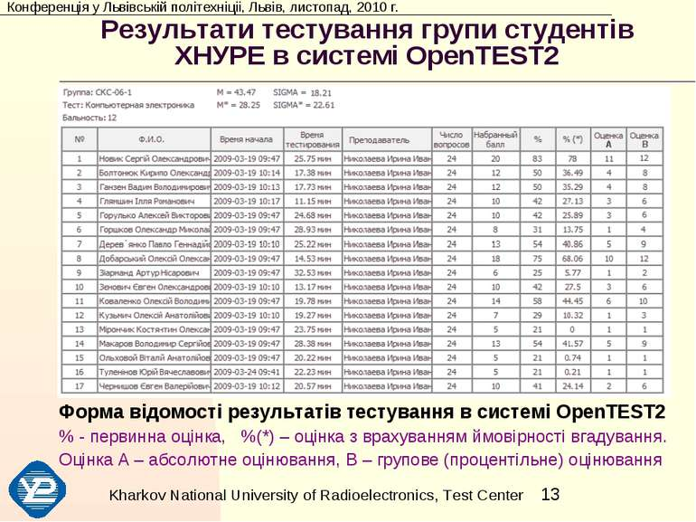 Результати тестування групи студентів ХНУРЕ в системі OpenTEST2 Форма відомос...