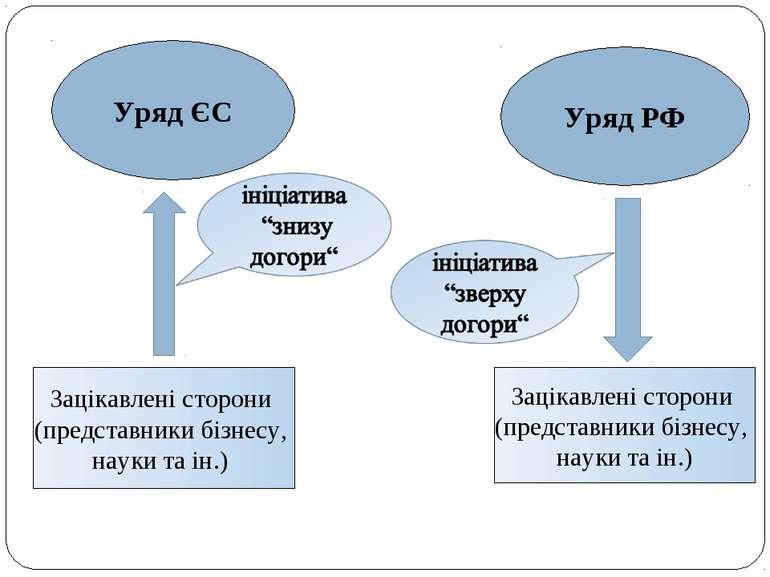 Уряд ЄС Уряд РФ Зацікавлені сторони (представники бізнесу, науки та ін.) Заці...