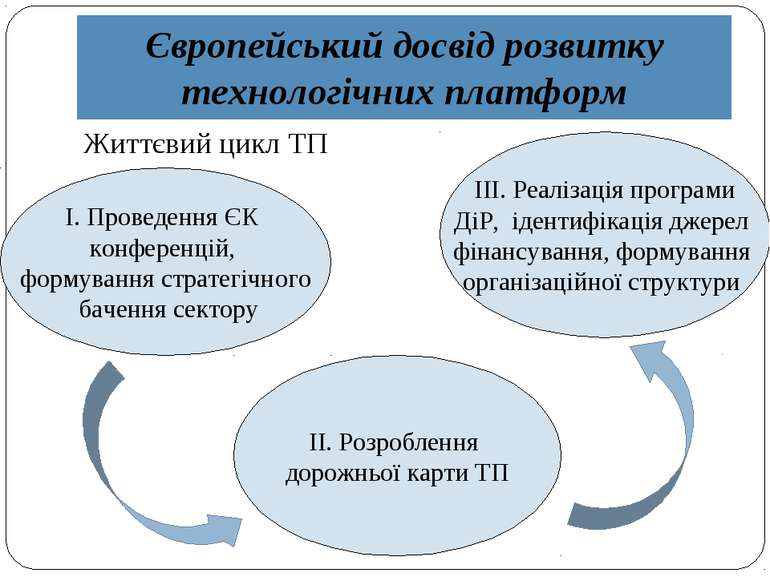 Європейський досвід розвитку технологічних платформ Життєвий цикл ТП І. Прове...
