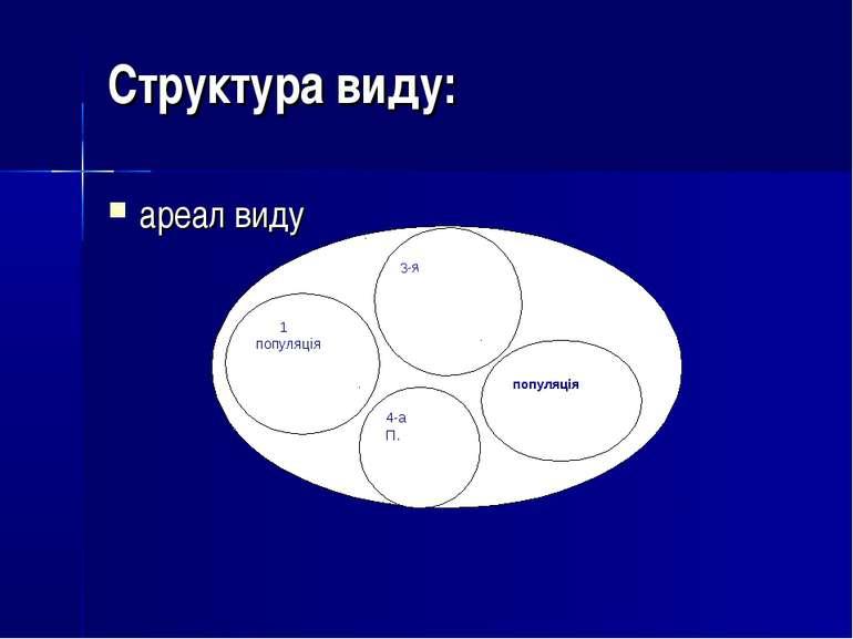 Структура виду: ареал виду 1 популяція 3-я П. 2-я популяція 4-а П.