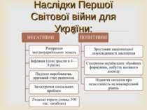 Наслідки Першої Світової війни для України:
