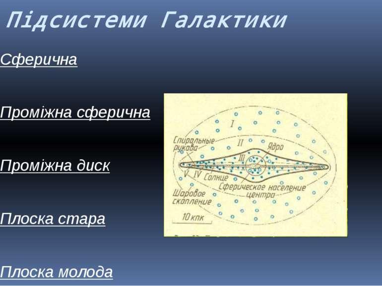 Підсистеми Галактики Сферична Проміжна сферична Проміжна диск Плоска стара Пл...